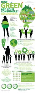 How Green Are Your Consumers shared by CleansGreen