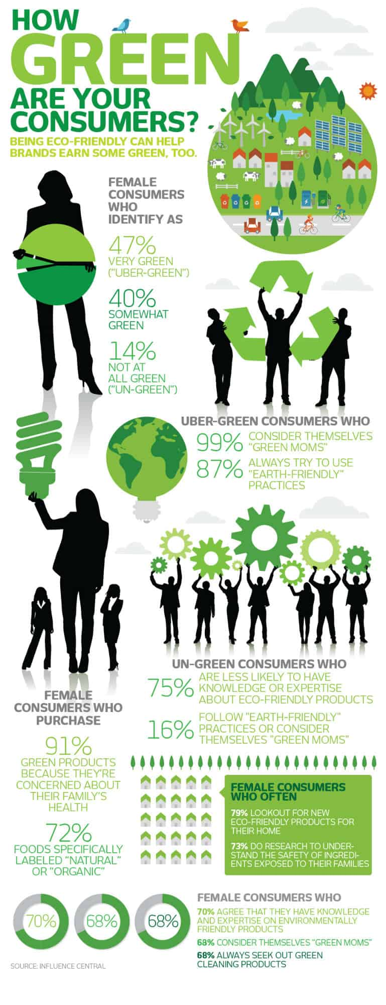 consumer attractiveness towards green products marketing essay More consumers are embracing green brands find out how marketing an  consumer attitudes toward green  are increasing their purchasing of green products and.